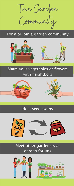 gardening community infographic